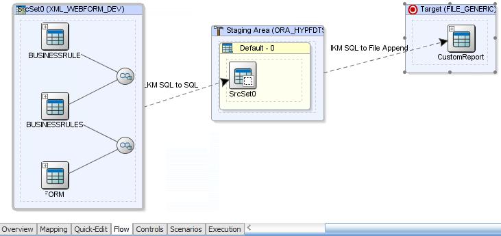 Flow Diagram ODI XML