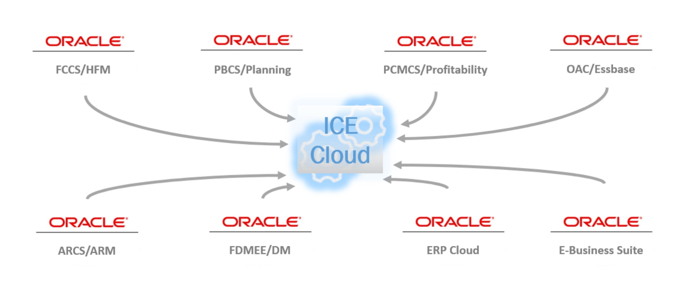 ICE Cloud for Oracle EPM - Integration Architecture