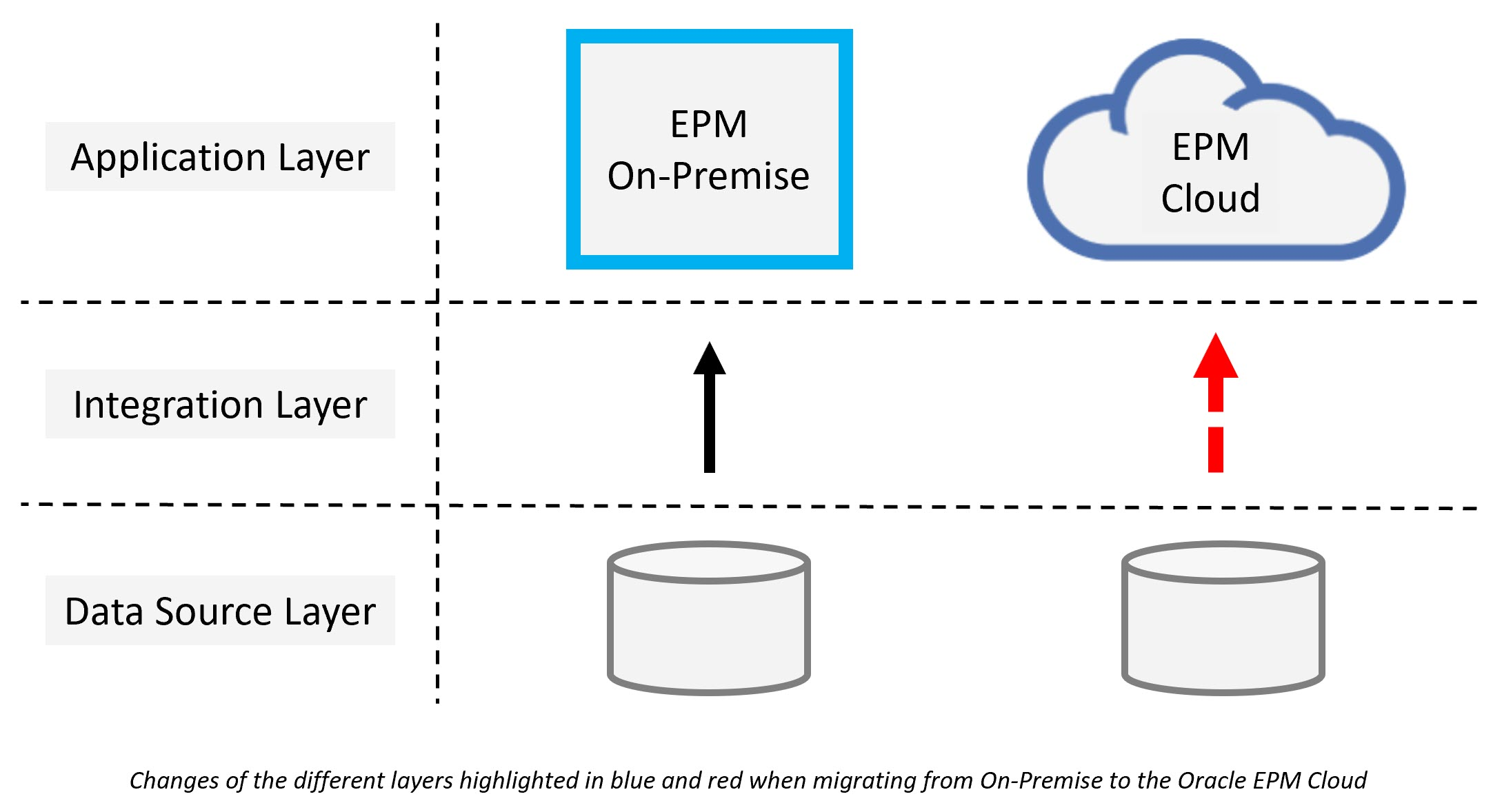 ICE Cloud - Successful Migration to Oracle EPM Cloud
