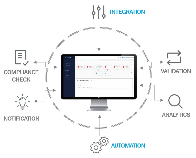 ICE Cloud - Integration and Automation Excellence