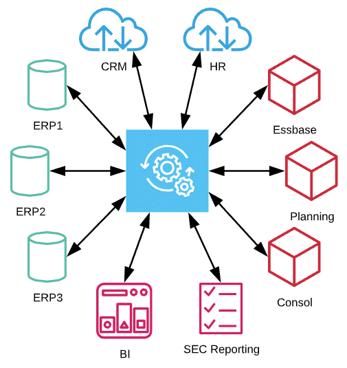 Hub and Spoke Integration Architecture - EPM Integration Strategy - ICE Cloud