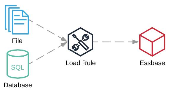 Essbase Load Rule