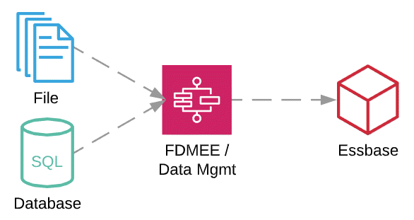 Loading data with FDMEE / Data Management - Data Flow - Integration Challenge