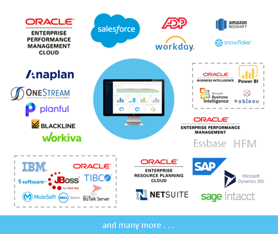 ICE Cloud - Connectors - Oracle EPM - Workday - ADP - Anaplan - Microsoft 365 Dynamics - Blackline - Host Analytics