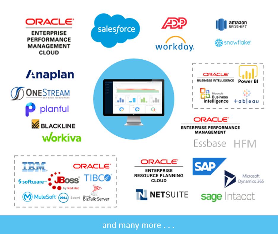 ICE Cloud - Connectors - Oracle EPM - Workday - ADP - Anaplan - Microsoft 365 Dynamics - Blackline - Host Analytics