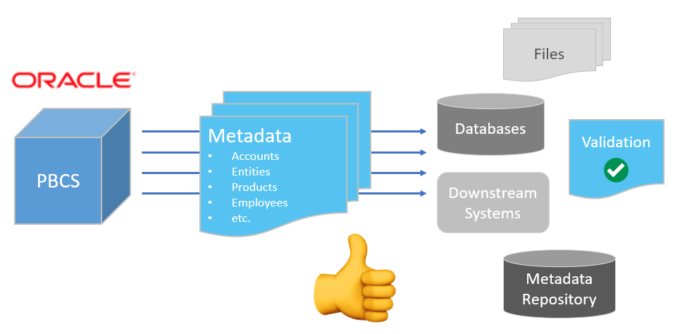Extract PBCS Metadata - Use Cases and Code Free Automation - ICE Cloud